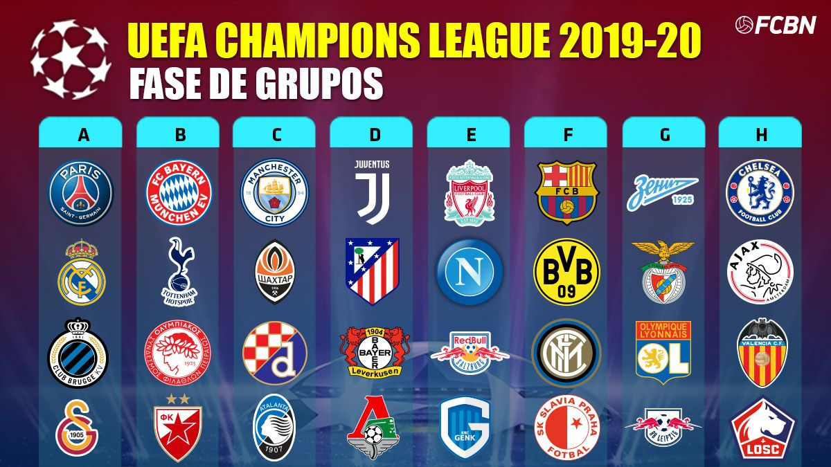 This is how the Champions League groups 2019-20 remain