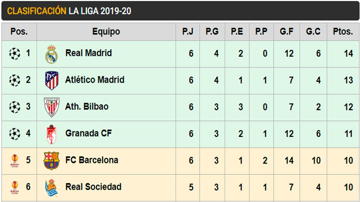 Por favor mira prima ciclo  This is the classification of LaLiga after day 6