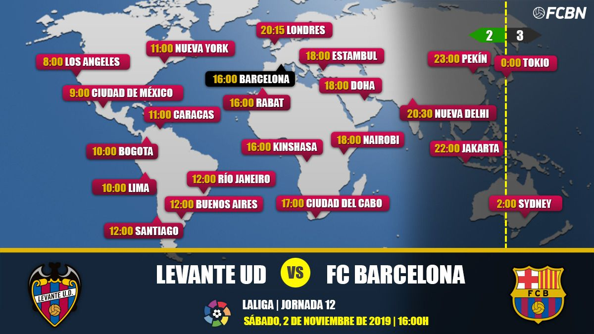Levante vs FC Barcelona in TV: When and where see the match