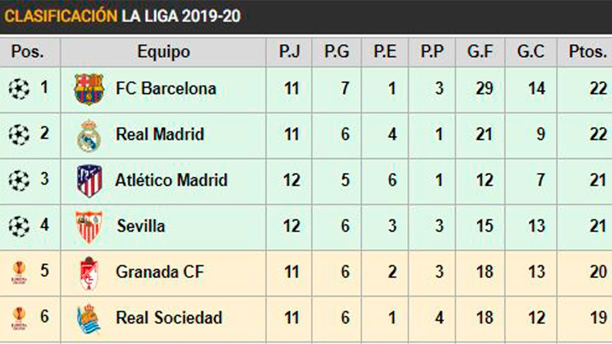 Like This It Is Laliga The Pricks Of Madrid And Barca Leave Co