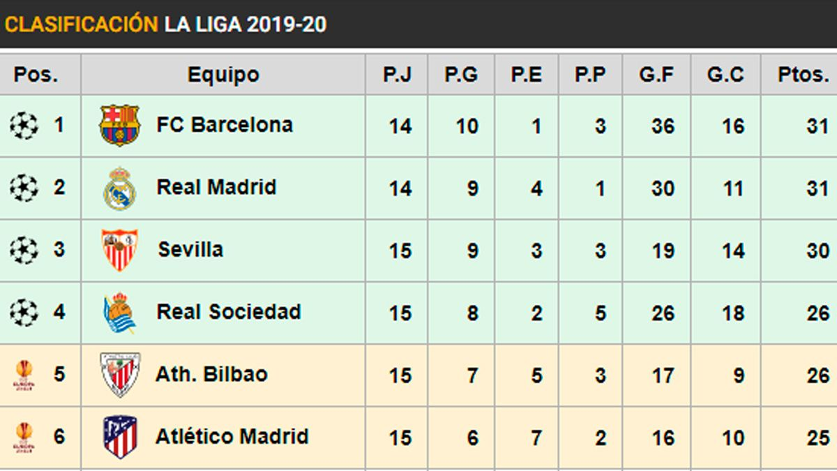Like This It Is The Classification Of Laliga The Barca