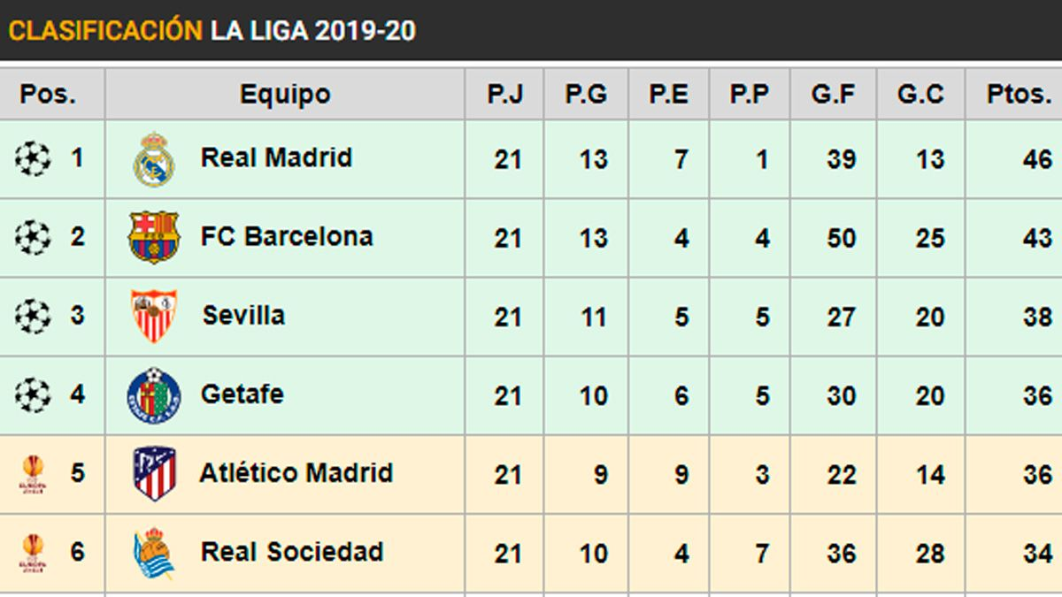 This Is The Table Of Laliga Real Madrid Leader Barca Is Second