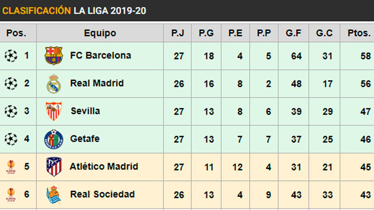 Like This It Is The Classification Of Laliga The Barca Follows