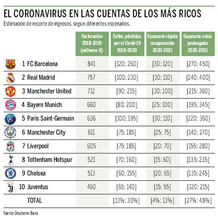 Así afectará el coronavirus a los grandes clubes de Europa