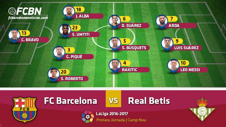 Alineaciones del FC Barcelona vs Real Betis (LaLiga J1)