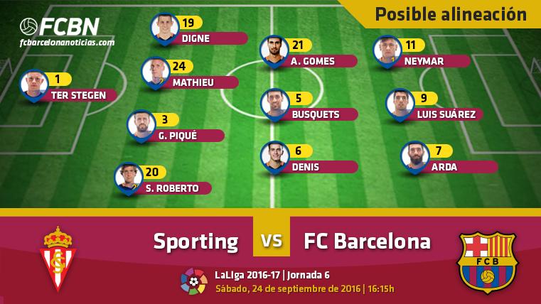 Las posibles alineaciones del Sporting-FC Barcelona (Liga J6)