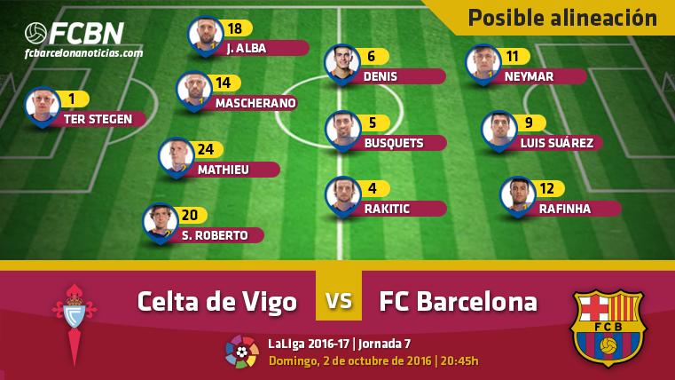Las posibles alineaciones del Celta Vigo-FC Barcelona (Liga J7)