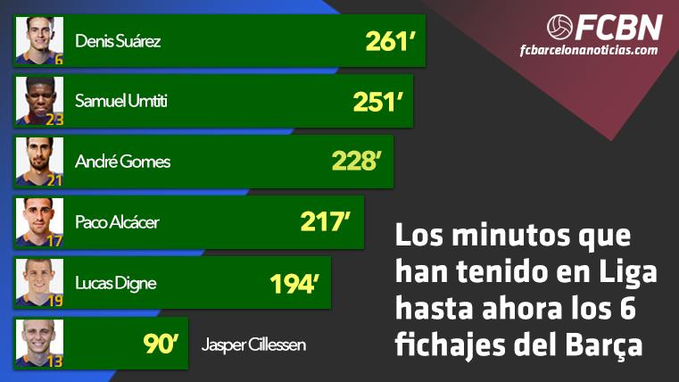Los minutos de los fichajes del Barça en la Liga 2016-17