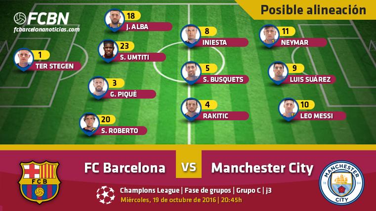 Las posibles alineaciones del FC Barcelona vs Manchester City