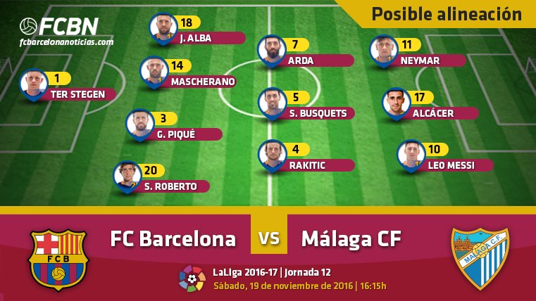Las posibles alineaciones del FC Barcelona-Málaga (Liga J12)
