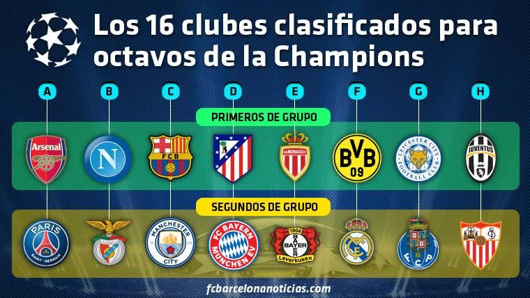 Estos son los 16 clubes que jugarán los 1/8 de Champions