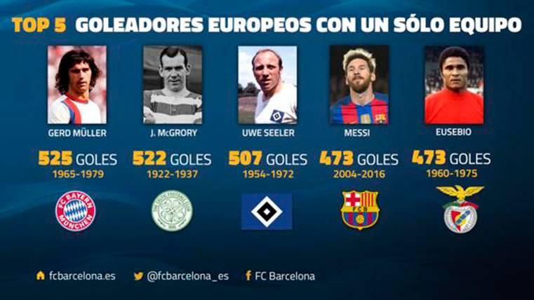 El próximo récord estratosférico que Messi tiene entre ceja y ceja