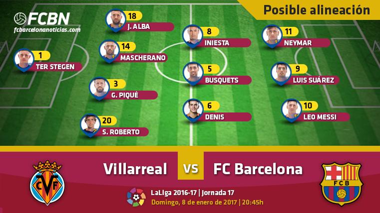 Estas son las posibles alineaciones del Villarreal-FC Barcelona de LaLiga 2016-2017