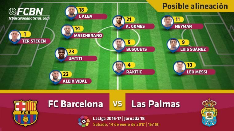 Las posibles alineaciones del FC Barcelona-UD Las Palmas (Liga)