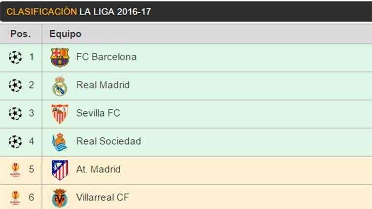 ¡El Barça afianza el liderato! Así queda la clasificación de LaLiga