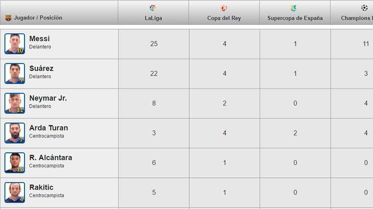 Así está la tabla de goleadores del Barça tras el parón