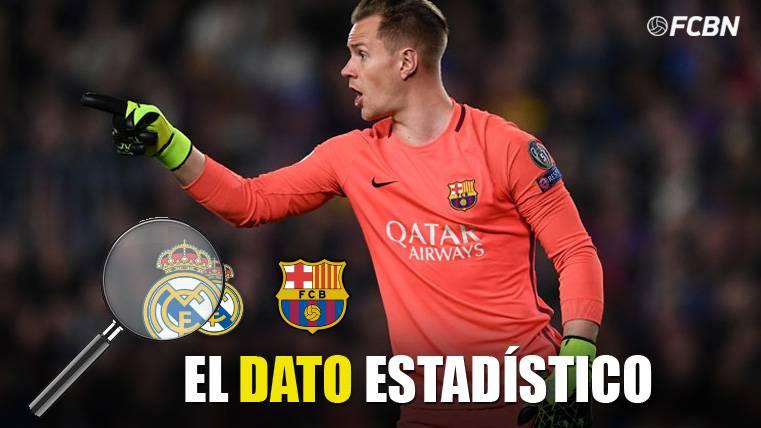 Discutible balance de Ter Stegen antes de debutar en el Bernabéu