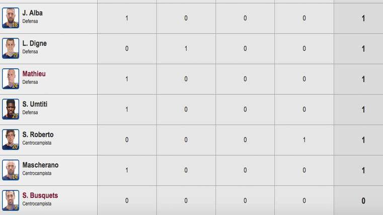 Busquets, único jugador del Barça 2016-17 sin ver puerta