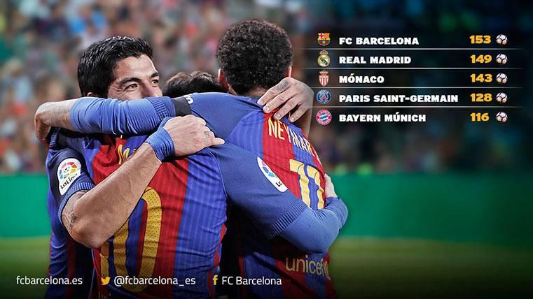 En Europa nadie marca tantos goles como el FC Barcelona