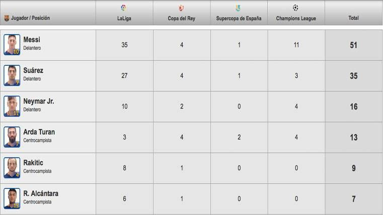 Así está la tabla de goleadores del FC Barcelona 2016-17