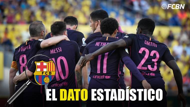 El Barça, un seguro lejos del Camp Nou en LaLiga 2016-17