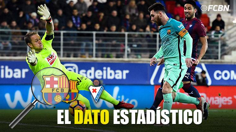 El dato estadísticos del FC Barcelona-SD Eibar