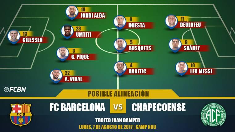 Las posibles alineaciones del FC Barcelona-Chapecoense