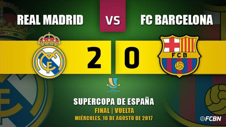 El Madrid, campeón tras volar ante un Barça impotente