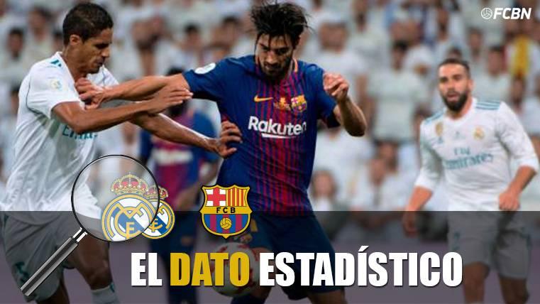 El Madrid gana al Barça en la posesión 9 años después