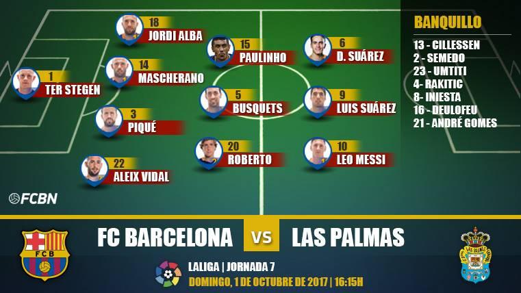 Alineaciones de la J7 de LaLiga: Barcelona-UD Las Palmas