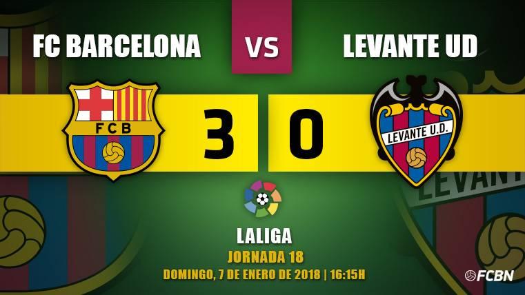 El Barça no se olvida de ganar y se impone a un atrevido Levante