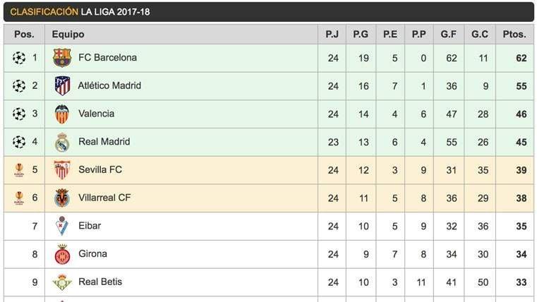 Así queda la clasificación de Liga: el Barça mantiene la ventaja