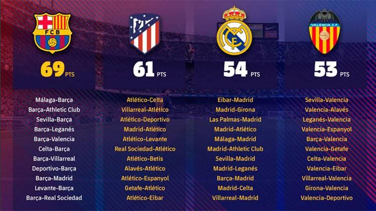 Once partidos para que el Barça de Valverde gane la Liga