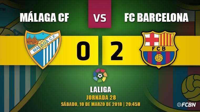 El Barça no echa de menos a Messi y se gusta en Málaga (0-2)