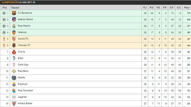 Así queda la clasificación de LaLiga: La renta del Barça sigue intacta
