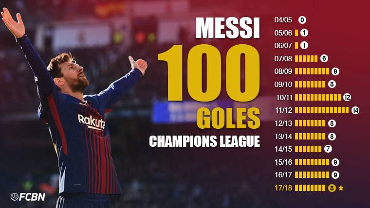 There is a God and calls Lionel Messi: 100 goals in Champions League