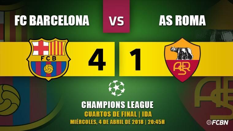 El Barça golea a la Roma y se asoma a las semifinales de Champions (4-1)