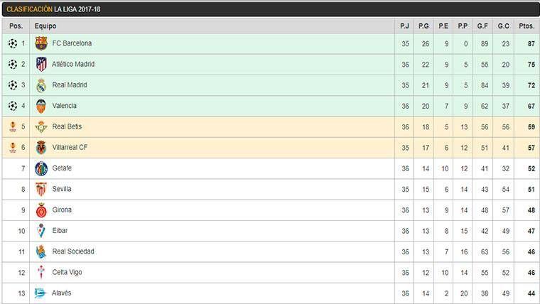 Así queda la clasificación tras el empate entre Barça y Madrid