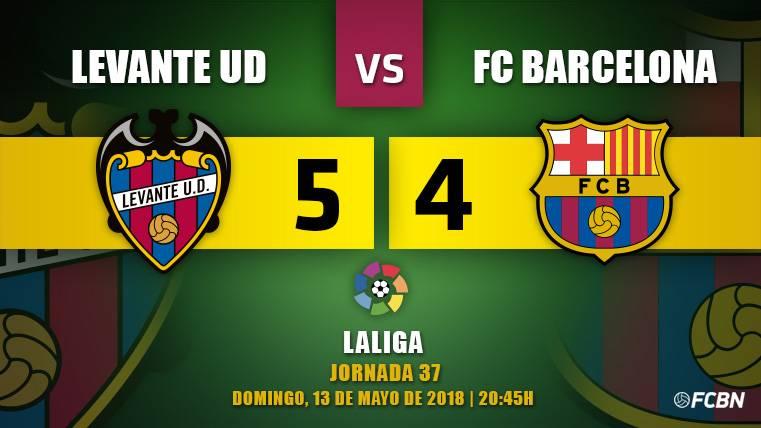 Sin Leo Messi y sin defensa, el Barça se deja el invicto contra el Levante (5-4)