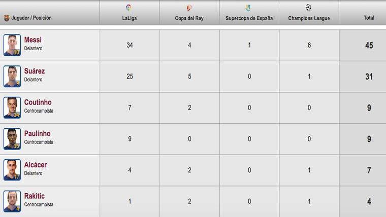Coutinho ya es el tercer máximo goleador del FC Barcelona