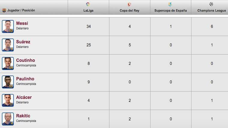 Así ha quedado la clasificación de goleadores del Barça 2017-18
