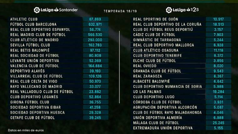 ¡El FC Barcelona puede gastar 66 millones más que el Real Madrid!