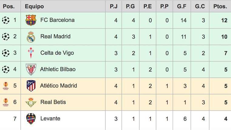 Así está la clasificación de LaLiga: El Barça cierra la jornada 4 como líder en solitario