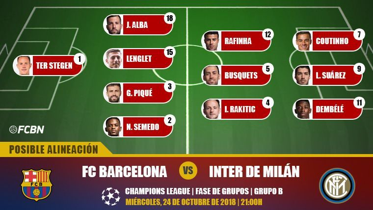 Posible alineación del FC Barcelona contra el Inter de Milán