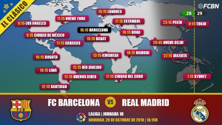 FC Barcelona vs Real Madrid en TV: Cuándo y dónde ver El Clásico de LaLiga Santander