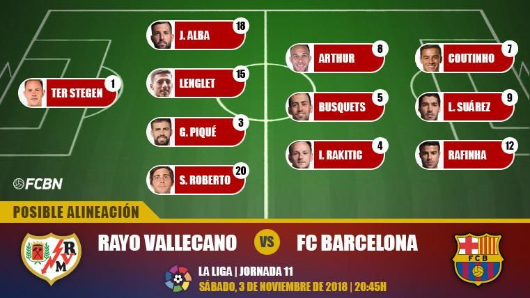 Las posibles alineaciones del Rayo Vallecano-FC Barcelona (LaLiga J11)