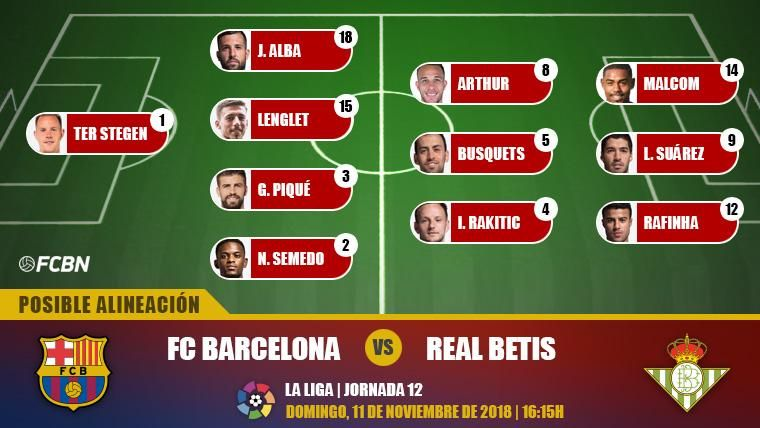 Las posibles alineaciones del FC Barcelona-Real Betis (LaLiga J12)