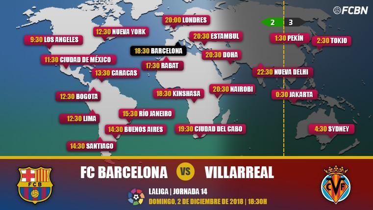 FC Barcelona vs Villarreal en TV: Cuándo y dónde ver el partido de LaLiga Santander