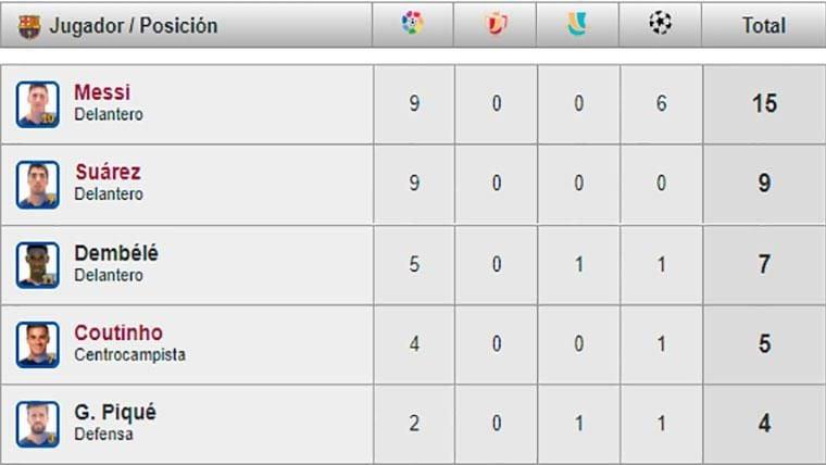 Así está la tabla de goleadores del Barça: ya son 13 los que han marcado