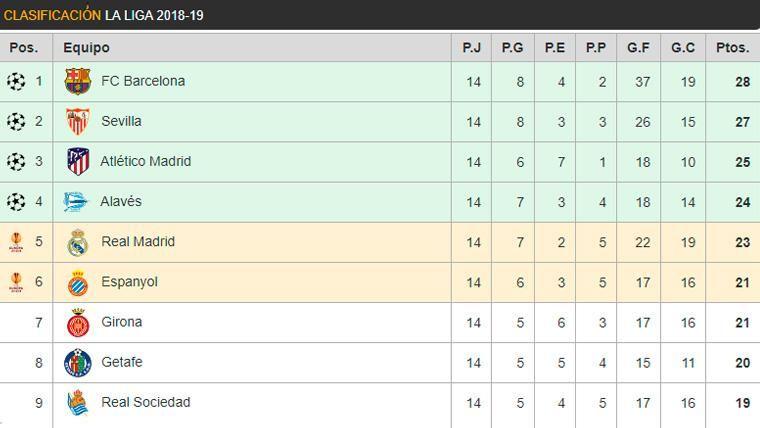 Así está la clasificación de LaLiga: El Barça recupera el liderato